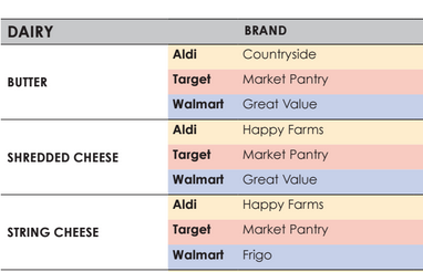 The ultimate aldi target walmart price comparison sheet screen shot 2015 09 24 at 125036 pm fandeluxe Choice Image