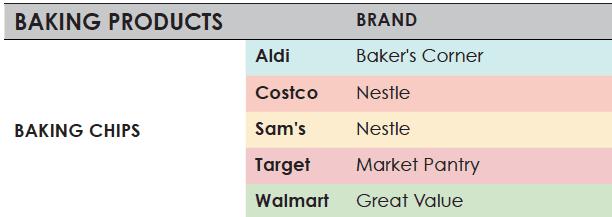 The Ultimate Aldi, Costco, Sam's, Target & Walmart Price