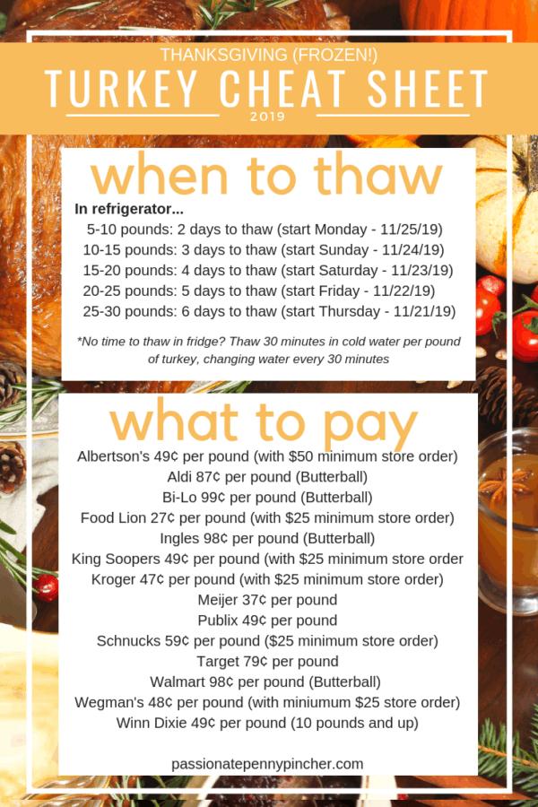 Best Frozen Turkey Prices Thawing Tips
